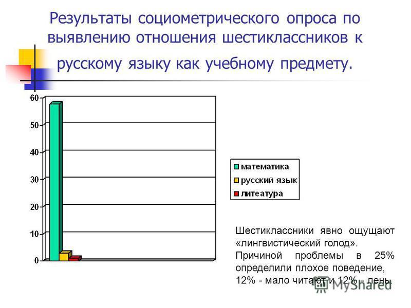 Результаты социометрического опроса по выявлению отношения шестиклассников к русскому языку как учебному предмету. Шестиклассники явно ощущают «лингвистический голод». Причиной проблемы в 25% определили плохое поведение, 12% - мало читают и 12% - лен