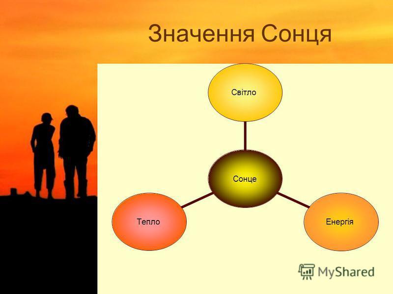 Значення Сонця Сонце СвітлоЕнергіяТепло
