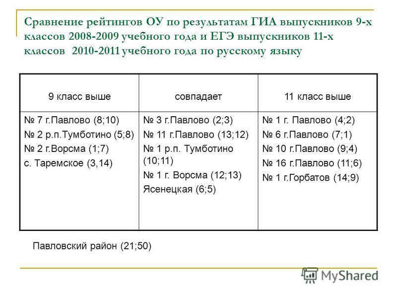 Сравнение рейтингов ОУ по результатам ГИА выпускников 9-х классов 2008-2009 учебного года и ЕГЭ выпускников 11-х классов 2010-2011 учебного года по русскому языку 9 класс выше совпадает 11 класс выше 7 г.Павлово (8;10) 2 р.п.Тумботино (5;8) 2 г.Ворсм