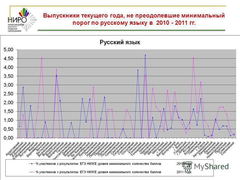 Выпускники текущего года, не преодолевшие минимальный порог по русскому языку в 2010 - 2011 гг.