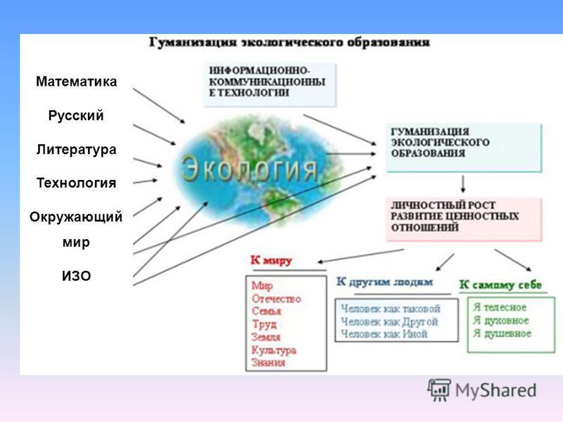 Математика Русский Литература Технология Окружающий мир ИЗО