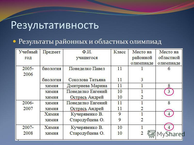Результаты районных и областных олимпиад Результативность