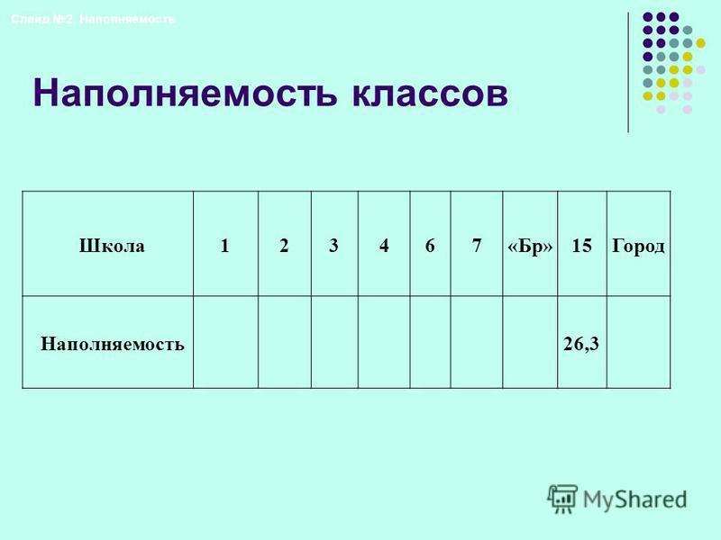 Наполняемость классов Школа 123467«Бр»15Город Наполняемость 26,3 Слайд 2. Наполняемость