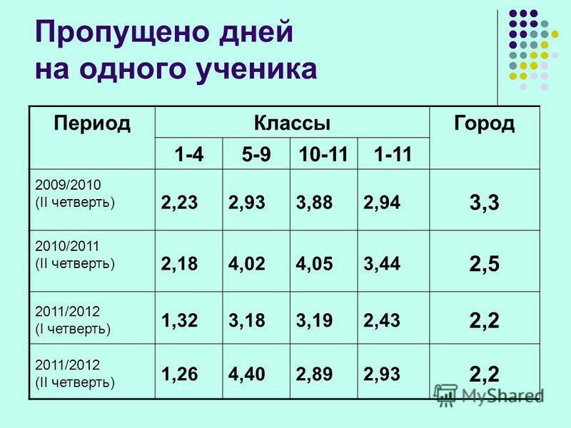 Пропущено дней на одного ученика Период КлассыГород 1-45-910-111-11 2009/2010 (II четверть) 2,232,933,882,94 3,3 2010/2011 (II четверть) 2,184,024,053,44 2,5 2011/2012 (I четверть) 1,323,183,192,43 2,2 2011/2012 (II четверть) 1,264,402,892,93 2,2