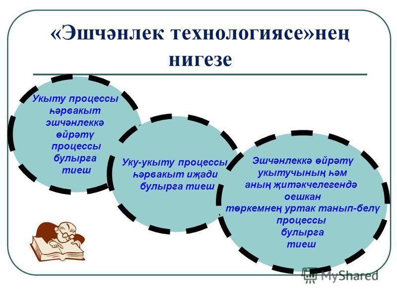 «Эшчәнлек технологиясе»нең нигезе Укыту процессы һәрвакыт эшчәнлеккә өйрәтү процессы булырга тиеш Уку-укыту процессы һәрвакыт иҗади булырга тиеш Эшчәнлеккә өйрәтү укытучының һәм аның җитәкчелегендә оешкан төркемнең уртак танып-белү процессы булырга т