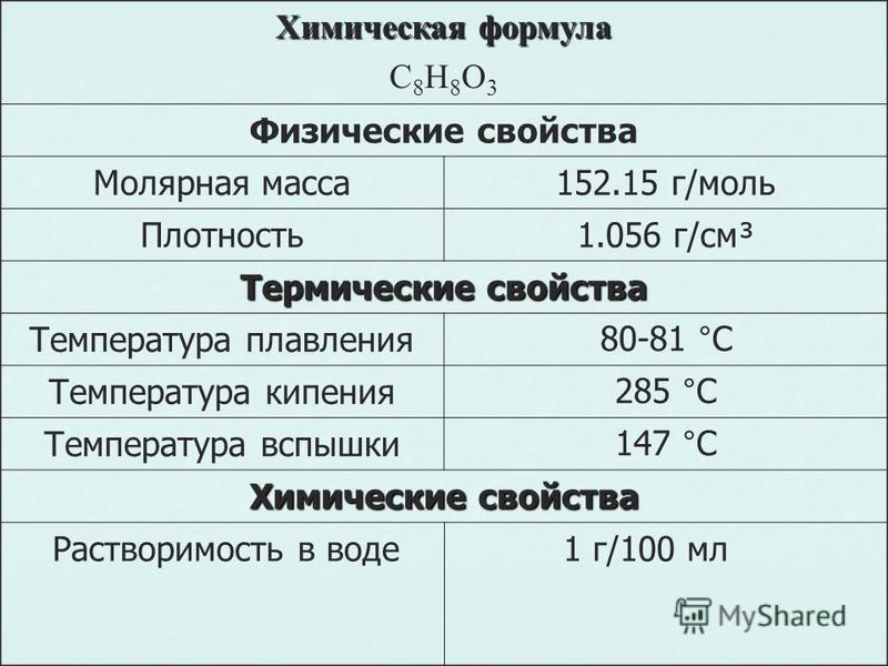 Химическая формула C 8 H 8 O 3 Физические свойства Молярная масса 152.15 г/моль Плотность 1.056 г/см³ Термические свойства Температура плавления 80-81 °C Температура кипения 285 °C Температура вспышки 147 °C Химические свойства Растворимость в воде 1