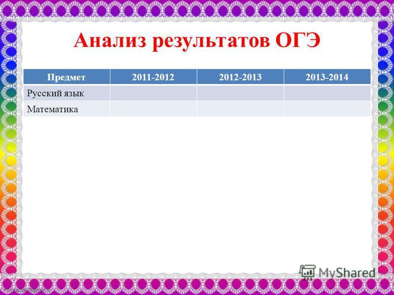 FokinaLida.75@mail.ru Анализ результатов ОГЭ Предмет 2011-20122012-20132013-2014 Русский язык Математика