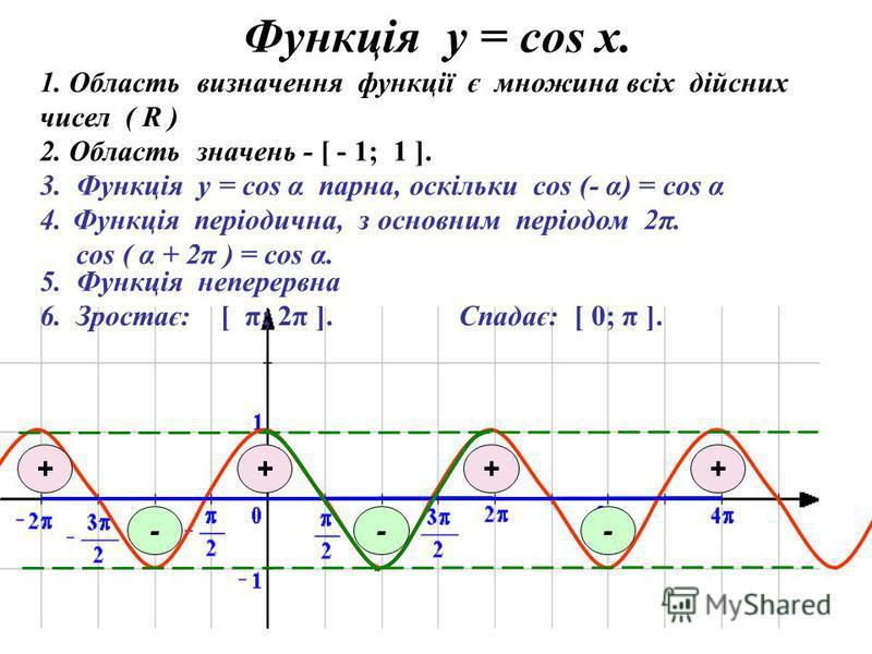 Функція у = соs x. 3. Функція у = cos α парна, оскільки cos (- α) = cos α 1. Область визначення функції є множина всіх дійсних чисел ( R ) 2. Область значень - [ - 1; 1 ]. ункція періодична, з основним періодом 2π. cos ( α + 2π ) = cos α. 5. Функція