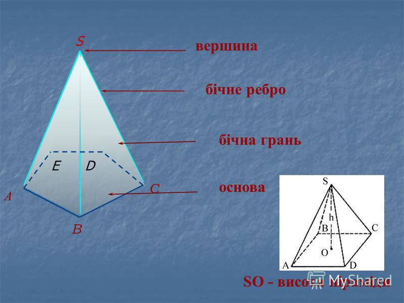 S вершина А B C ED бічне ребро бічна грань основа SO - висота піраміди