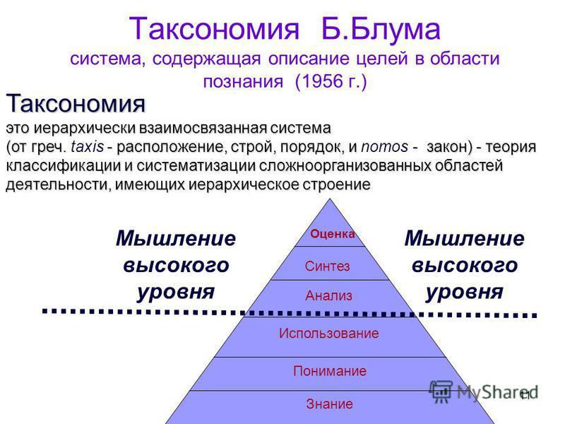11 Таксономия Б.Блума система, содержащая описание целей в области познания (1956 г.) Оценка Синтез Анализ Использование Понимание Знание Мышление высокого уровня Таксономия это иерархически взаимосвязанная система (от греч. - расположение, строй, по