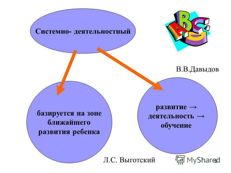 9 Системно- деятельностный базируется на зоне ближайшего развития ребенка развитие деятельность обучение Л.С. Выготский В.В.Давыдов