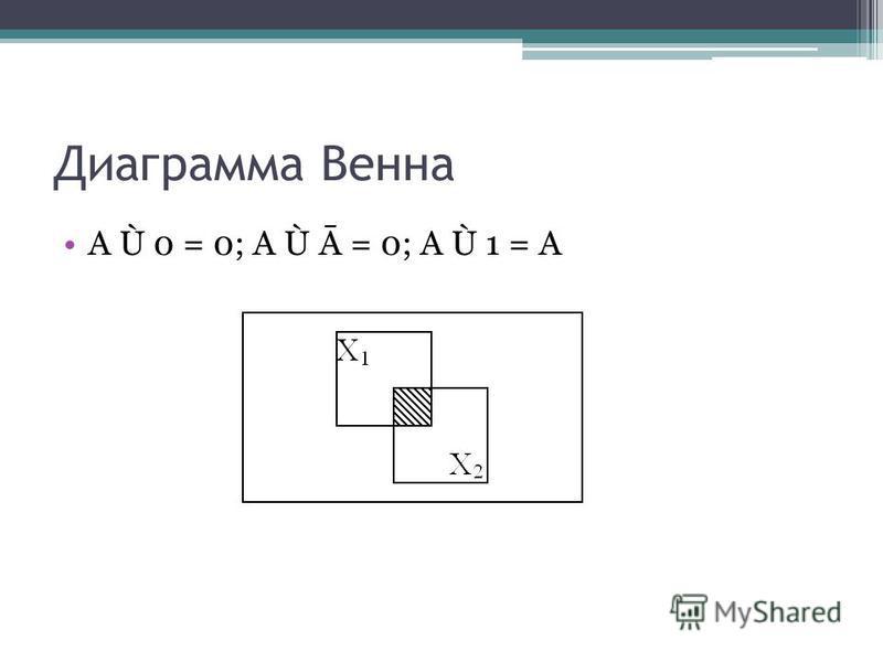 Диаграмма Венна A Ù 0 = 0; A Ù Ā = 0; A Ù 1 = A