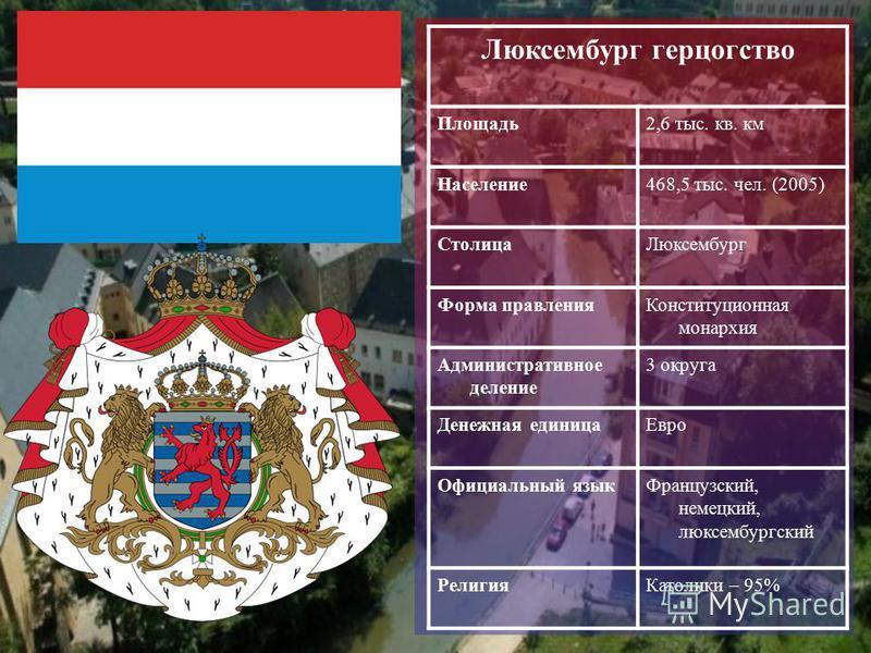 Люксембург герцогство Площадь 2,6 тыс. кв. км Население 468,5 тыс. чел. (2005) Столица Люксембург Форма правления Конституционная монархия Административное деление 3 округа Денежная единица Евро Официальный язык Французский, немецкий, люксембургский