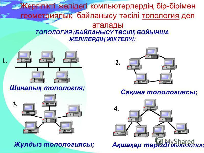 ТОПОЛОГИЯ (БАЙЛАНЫСУ ТӘСІЛІ) БОЙЫНША ЖЕЛІЛЕРДІҢ ЖІКТЕЛУІ: 1. Шиналық топология; 2. Сақина топологиясы; 3. Жұлдыз топологиясы; 4. Ақшақар тәрізді топология; Жергілікті желідегі компьютерлердің бір-бірімен геометриялық байланысу тәсілі топология деп ат
