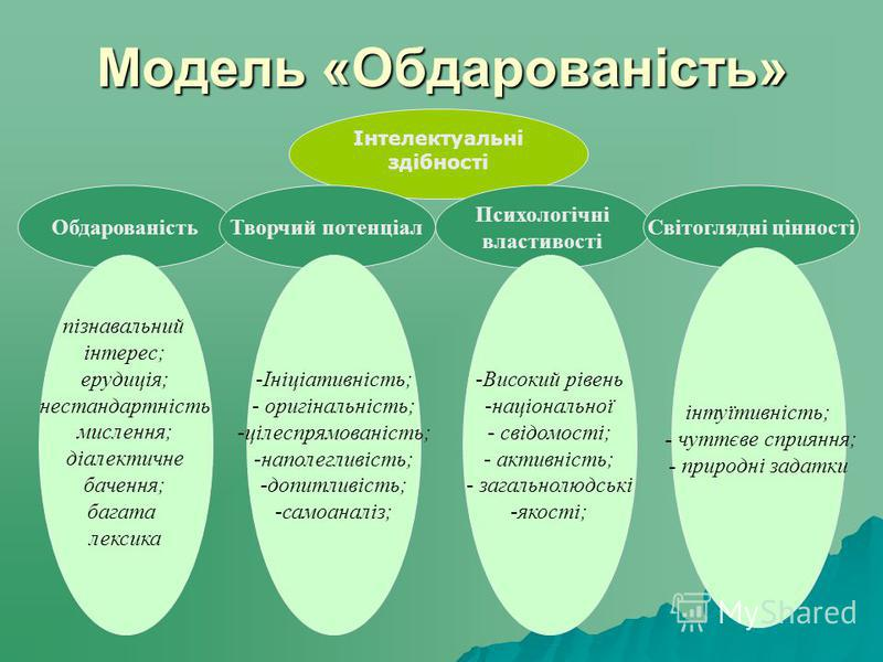 Модель «Обдарованість» Інтелектуальні здібності ОбдарованістьТворчий потенціал Психологічні властивості Світоглядні цінності пізнавальний інтерес; ерудиція; нестандартність мислення; діалектичне бачення; багата лексика -Ініціативність; - оригінальніс