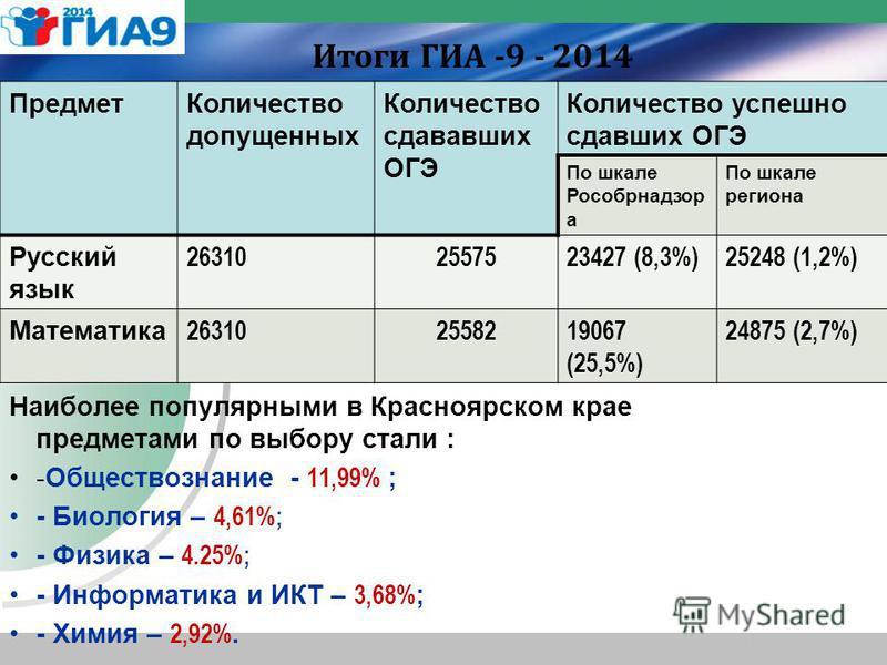 Наиболее популярными в Красноярском крае предметами по выбору стали : -Обществознание - 11,99% ; - Биология – 4,61%; - Физика – 4.25%; - Информатика и ИКТ – 3,68% ; - Химия – 2,92%. Предмет Количество допущенных Количество сдававших ОГЭ Количество ус