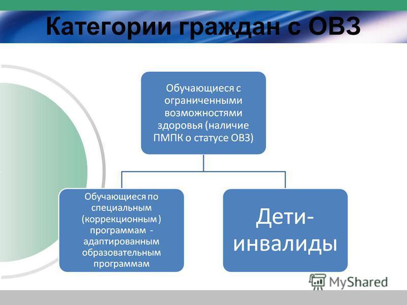 Категории граждан с ОВЗ