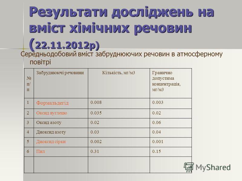 Результати досліджень на вміст хімічних речовин ( 22.11.2012р) Середньодобовий вміст забруднюючих речовин в атмосферному повітрі п/ п Забруднюючі речовиниКількість, мг/м3Гранично допустима концентрація, мг/м3 1 Формальдегід 0.0080.003 2Оксид вуглецю0