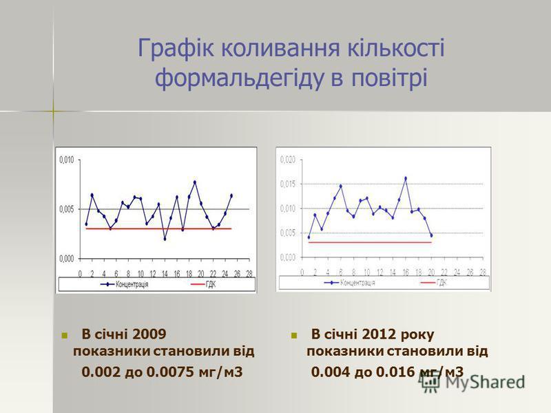 Графік коливання кількості формальдегіду в повітрі В січні 2009 показники становили від 0.002 до 0.0075 мг/м3 В січні 2012 року показники становили від 0.004 до 0.016 мг/м3