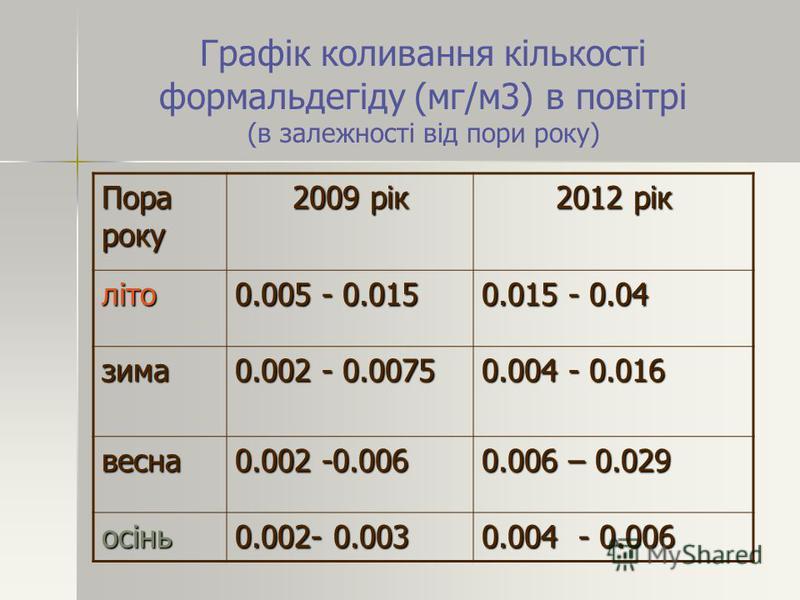 Графік коливання кількості формальдегіду (мг/м3) в повітрі (в залежності від пори року) Пора року 2009 рік 2012 рік літо 0.005 - 0.015 0.015 - 0.04 зима 0.002 - 0.0075 0.004 - 0.016 весна 0.002 -0.006 0.006 – 0.029 осінь 0.002- 0.003 0.004 - 0.006