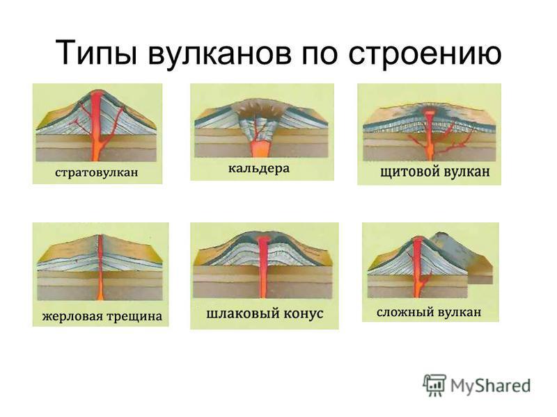 Типы вулканов по строению