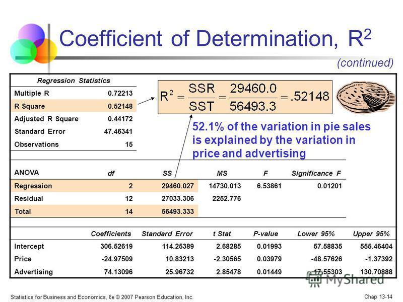 Statistics for Business and Economics, 6e © 2007 Pearson Education, Inc. Chap 13-14 Regression Statistics Multiple R0.72213 R Square0.52148 Adjusted R Square0.44172 Standard Error47.46341 Observations15 ANOVA dfSSMSFSignificance F Regression229460.02
