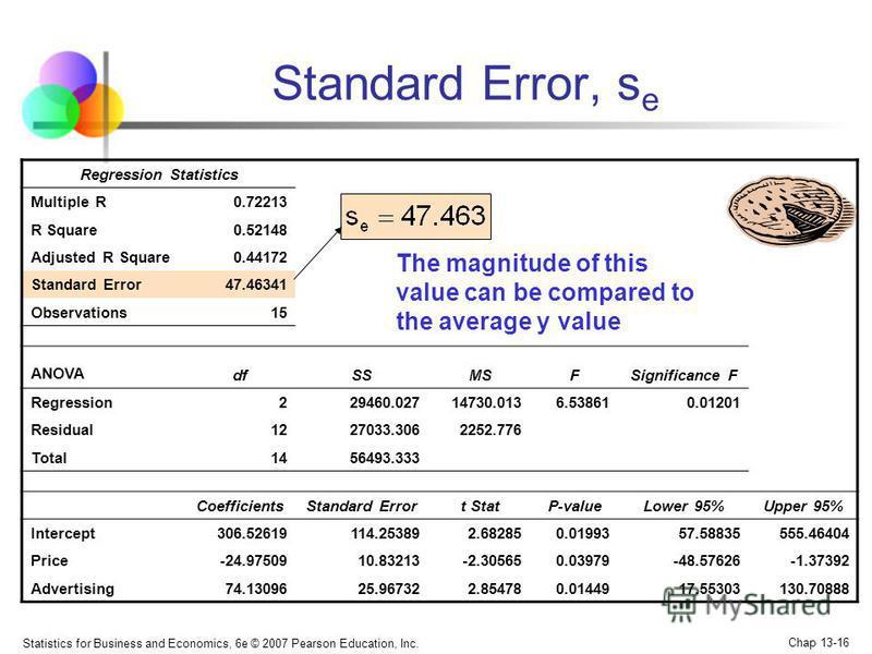 Statistics for Business and Economics, 6e © 2007 Pearson Education, Inc. Chap 13-16 Regression Statistics Multiple R0.72213 R Square0.52148 Adjusted R Square0.44172 Standard Error47.46341 Observations15 ANOVA dfSSMSFSignificance F Regression229460.02