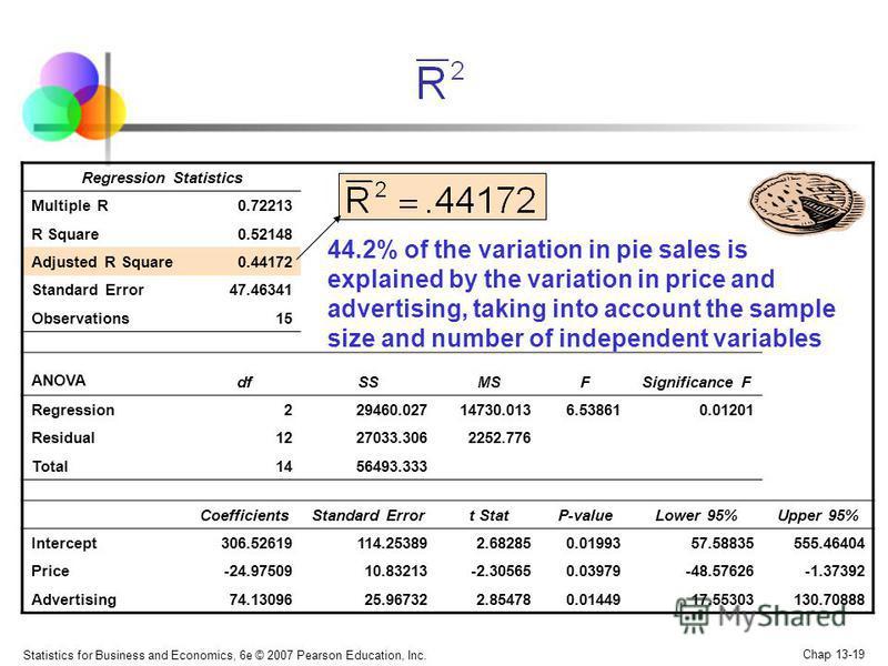 Statistics for Business and Economics, 6e © 2007 Pearson Education, Inc. Chap 13-19 Regression Statistics Multiple R0.72213 R Square0.52148 Adjusted R Square0.44172 Standard Error47.46341 Observations15 ANOVA dfSSMSFSignificance F Regression229460.02