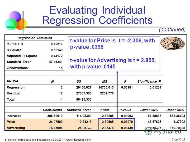 Statistics for Business and Economics, 6e © 2007 Pearson Education, Inc. Chap 13-23 Regression Statistics Multiple R0.72213 R Square0.52148 Adjusted R Square0.44172 Standard Error47.46341 Observations15 ANOVA dfSSMSFSignificance F Regression229460.02
