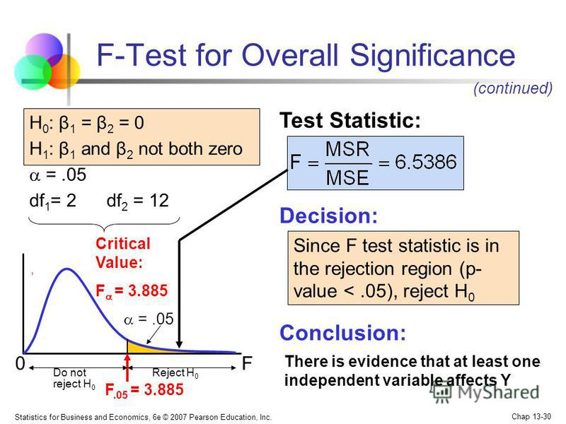 Statistics for Business and Economics, 6e © 2007 Pearson Education, Inc. Chap 13-30 H 0 : β 1 = β 2 = 0 H 1 : β 1 and β 2 not both zero =.05 df 1 = 2 df 2 = 12 Test Statistic: Decision: Conclusion: Since F test statistic is in the rejection region (p