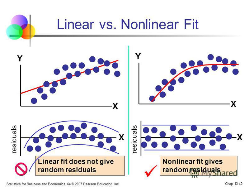 Statistics for Business and Economics, 6e © 2007 Pearson Education, Inc. Chap 13-40 Linear fit does not give random residuals Linear vs. Nonlinear Fit Nonlinear fit gives random residuals X residuals X Y X Y X