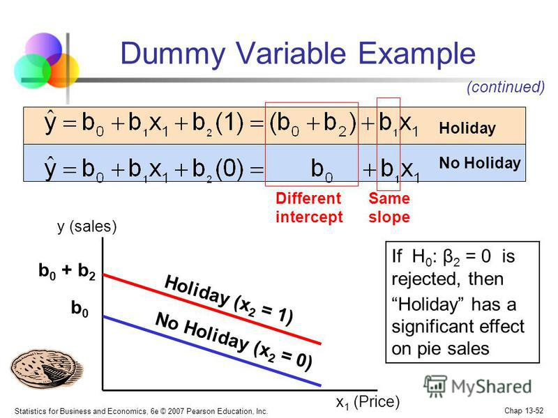 Statistics for Business and Economics, 6e © 2007 Pearson Education, Inc. Chap 13-52 Same slope Dummy Variable Example (continued) x 1 (Price) y (sales) b 0 + b 2 b0b0 Holiday No Holiday Different intercept Holiday (x 2 = 1) No Holiday (x 2 = 0) If H