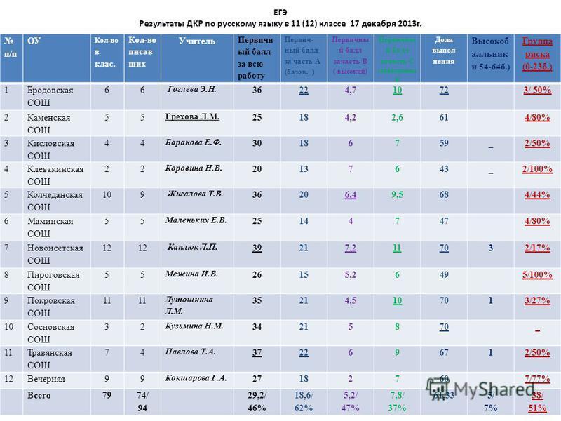 ЕГЭ Результаты ДКР по русскому языку в 11 (12) классе 17 декабря 2013 г. п/п ОУ Кол-во в клас. Кол-во писавших Учитель Первичн ый балл за всю работу Первич- ный балл за часть А (базов. ) Первичны й балл за часть В ( высокий) Первичны й балл за часть