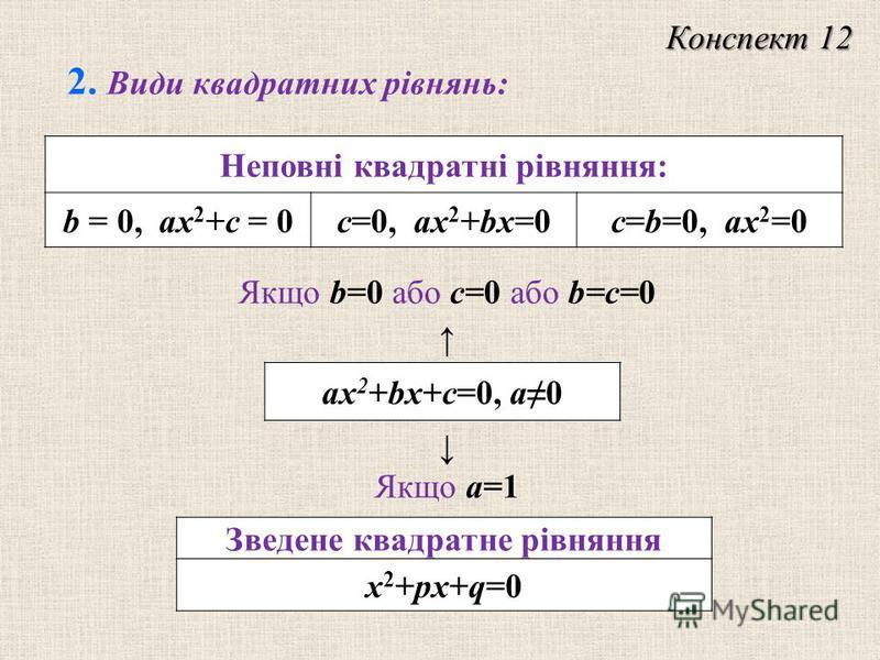 Неповнi квадратнi рiвняння: b = 0, ax 2 +c = 0c=0, ax 2 +bx=0c=b=0, ax 2 =0 ax 2 +bx+c=0, a0 Зведене квадратне рiвняння x 2 +px+q=0 Якщо а=1 Конспект 12 2. Види квадратних рiвнянь: Якщо b=0 або с=0 або b=c=0