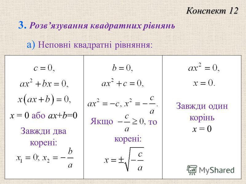 3. Розвязування квадратних рiвнянь Конспект 12 а) Неповнi квадратнi рiвняння: х = 0 або ax+b=0 Завжди два корені: корені: Якщо то Завжди один корінь х = 0