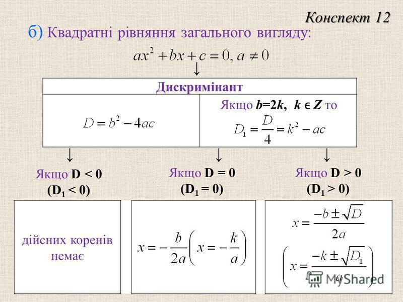 дійсних коренів немає Дискримінант б) Квадратні рівняння загального вигляду: Конспект 12 Якщо b=2k, k Z то Якщо D < 0 (D 1 < 0) Якщо D = 0 (D 1 = 0) Якщо D > 0 (D 1 > 0)