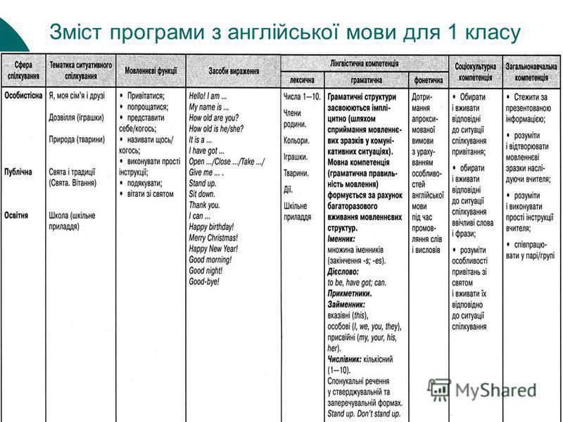 Зміст програми з англійської мови для 1 класу