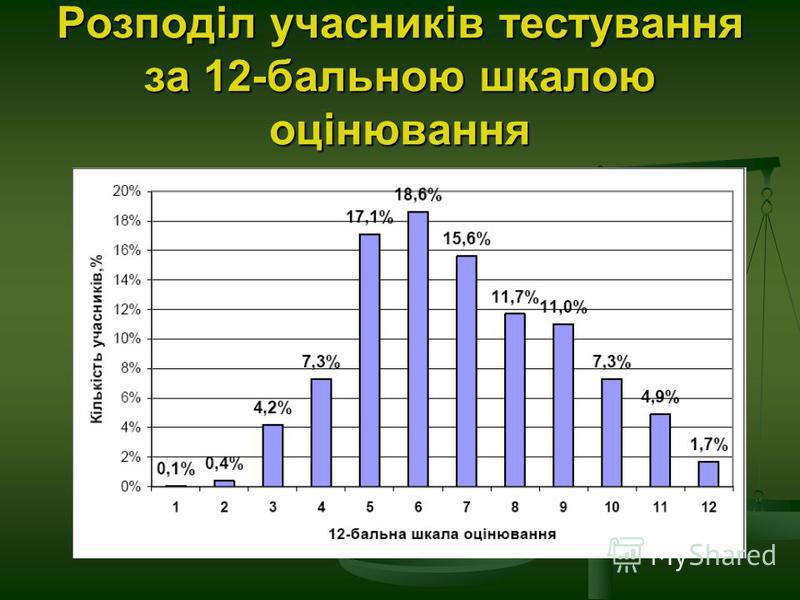 Розподіл учасників тестування за 12-бальною шкалою оцінювання