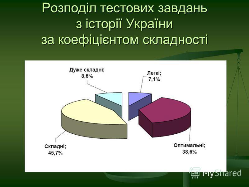 Розподіл тестових завдань з історії України за коефіцієнтом складності