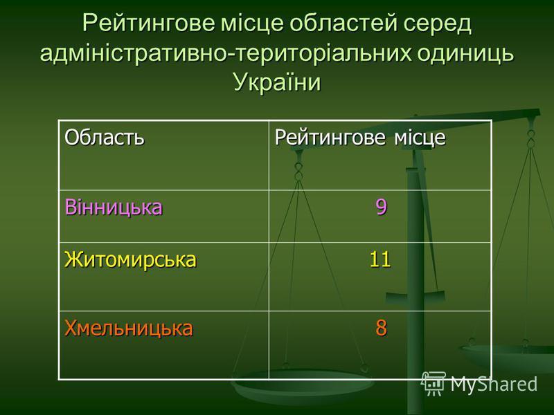 Рейтингове місце областей серед адміністративно-територіальних одиниць України Область Рейтингове місце Вінницька 9 Житомирська 11 11 Хмельницька 8