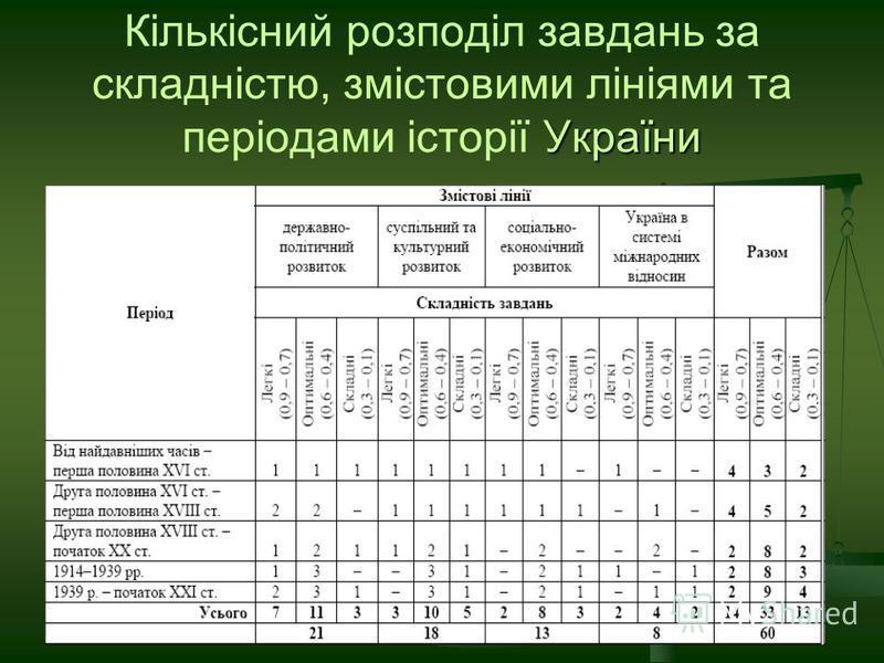 України Кількісний розподіл завдань за складністю, змістовими лініями та періодами історії України