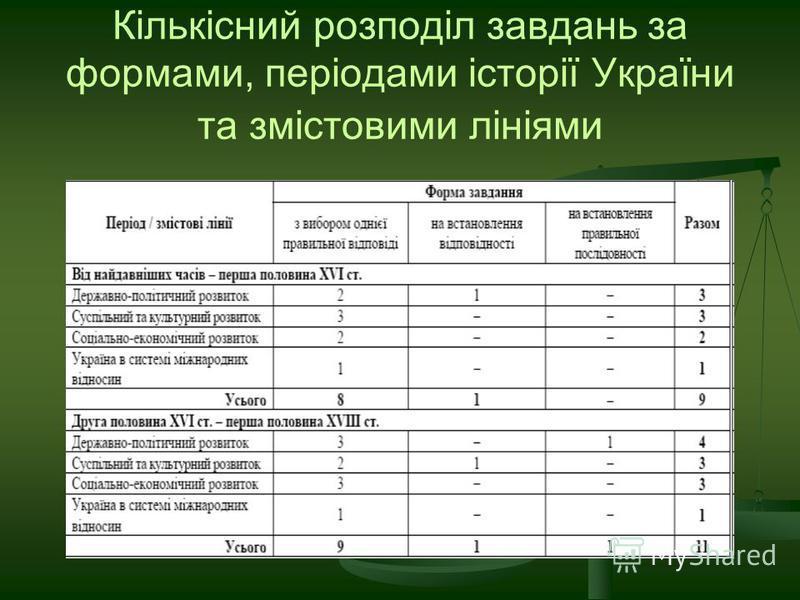 Кількісний розподіл завдань за формами, періодами історії України та змістовими лініями