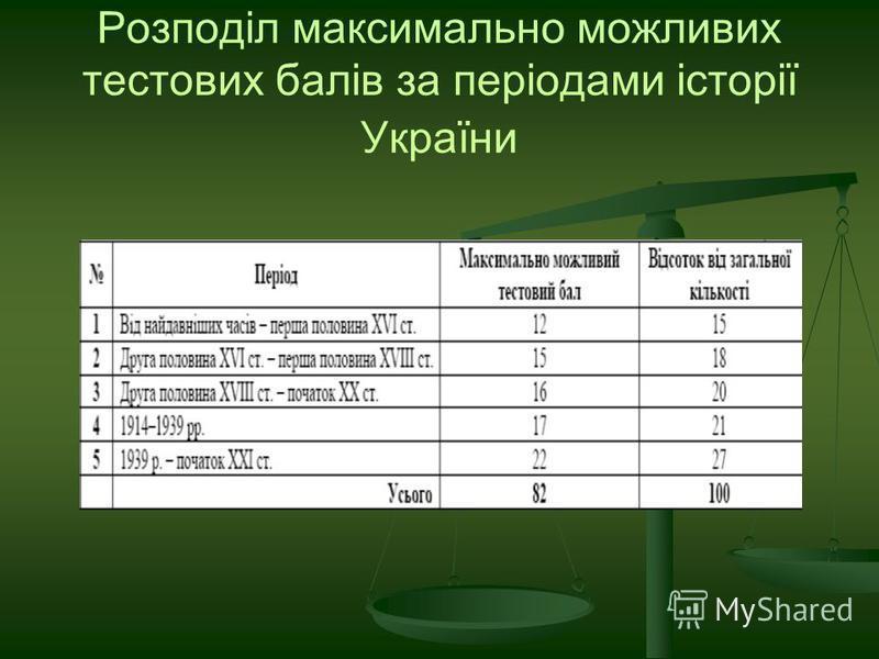 Розподіл максимально можливих тестових балів за періодами історії України