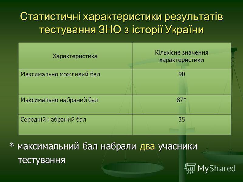 Статистичні характеристики результатів тестування ЗНО з історії України * максимальний бал набрали два учасники тестування тестування Характеристика Кількісне значення характеристики Максимально можливий бал9090 Максимально набраний бал87* Середній н