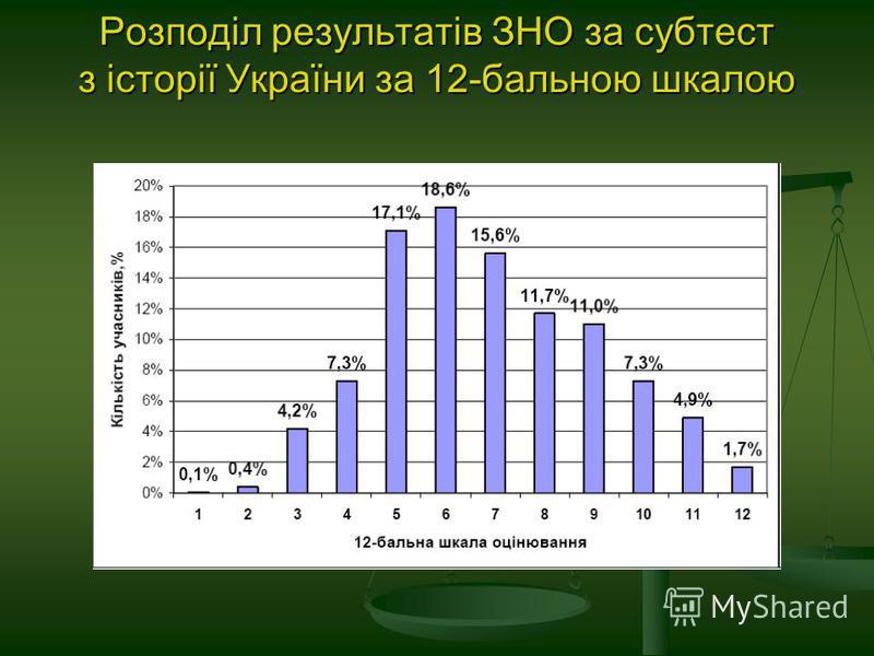 Розподіл результатів ЗНО за субтест з історії України за 12-бальною шкалою