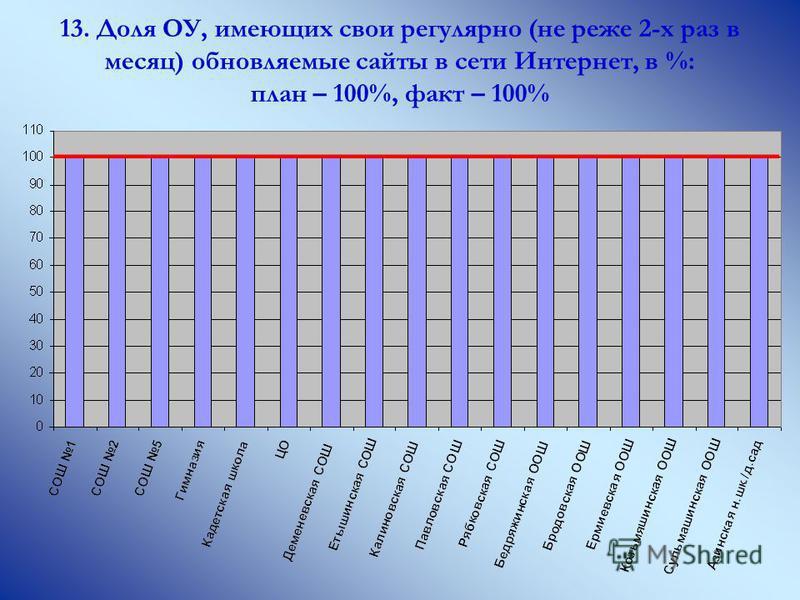 13. Доля ОУ, имеющих свои регулярно (не реже 2-х раз в месяц) обновляемые сайты в сети Интернет, в %: план – 100%, факт – 100%