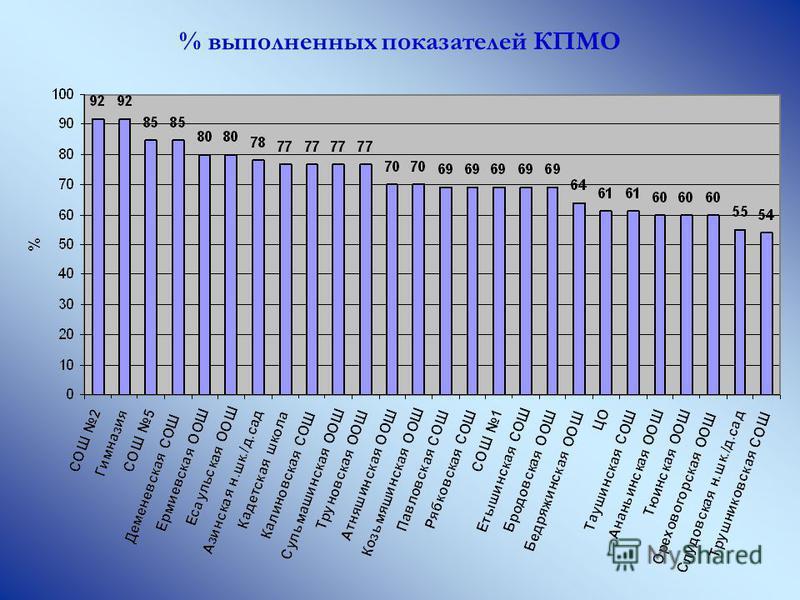 % выполненных показателей КПМО