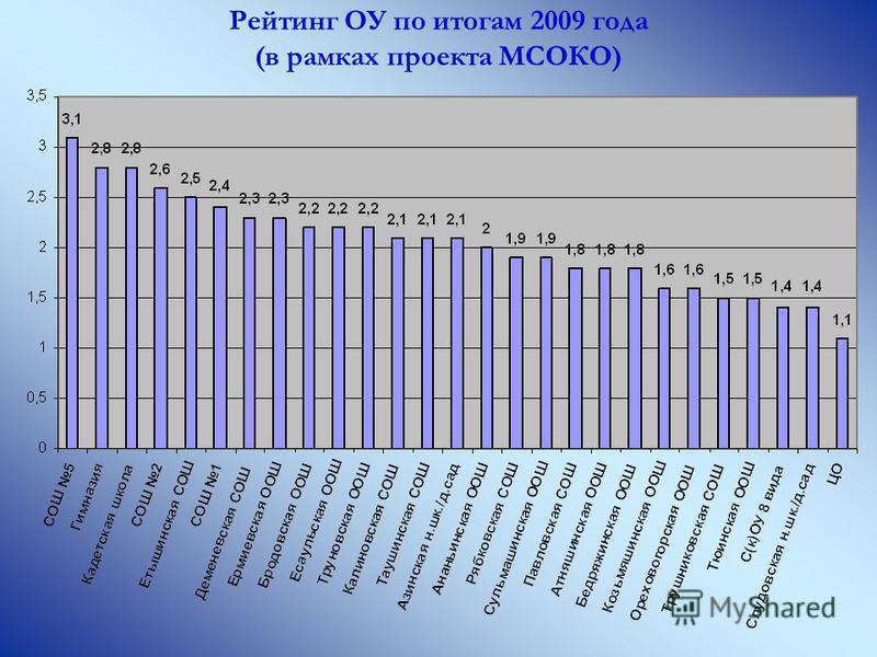 Рейтинг ОУ по итогам 2009 года (в рамках проекта МСОКО)