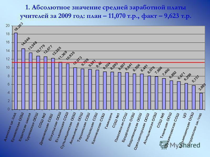 1. Абсолютное значение средней заработной платы учителей за 2009 год: план – 11,070 т.р., факт – 9,623 т.р.