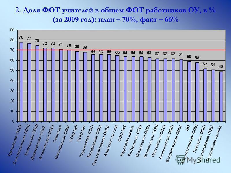 2. Доля ФОТ учителей в общем ФОТ работников ОУ, в % (за 2009 год): план – 70%, факт – 66%